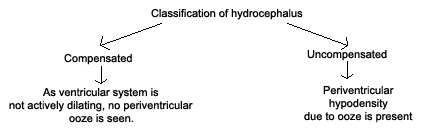 Classification of Hydrocephalus